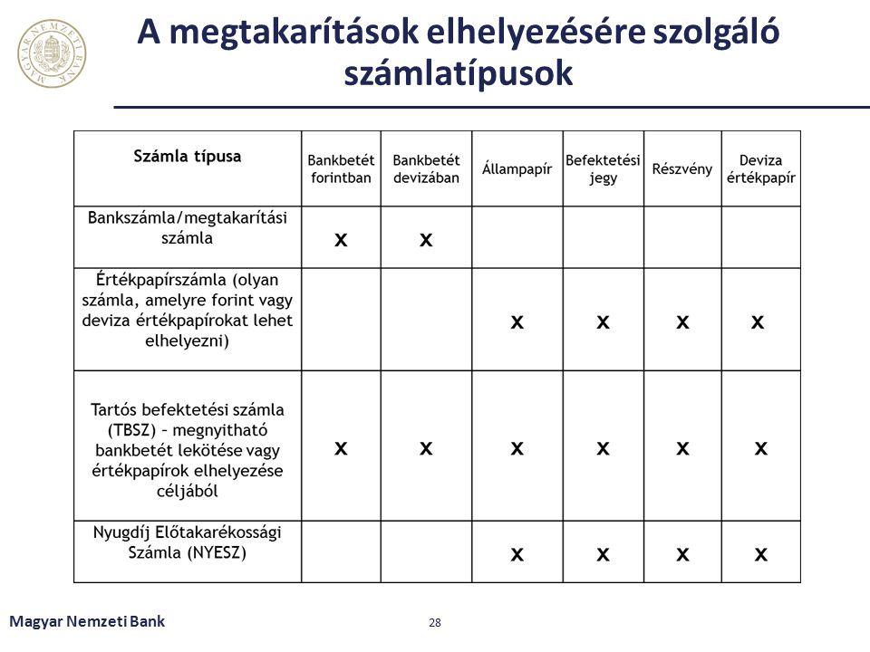 A megtakarítások elhelyezésére szolgáló számlatípusok Magyar Nemzeti Bank 28