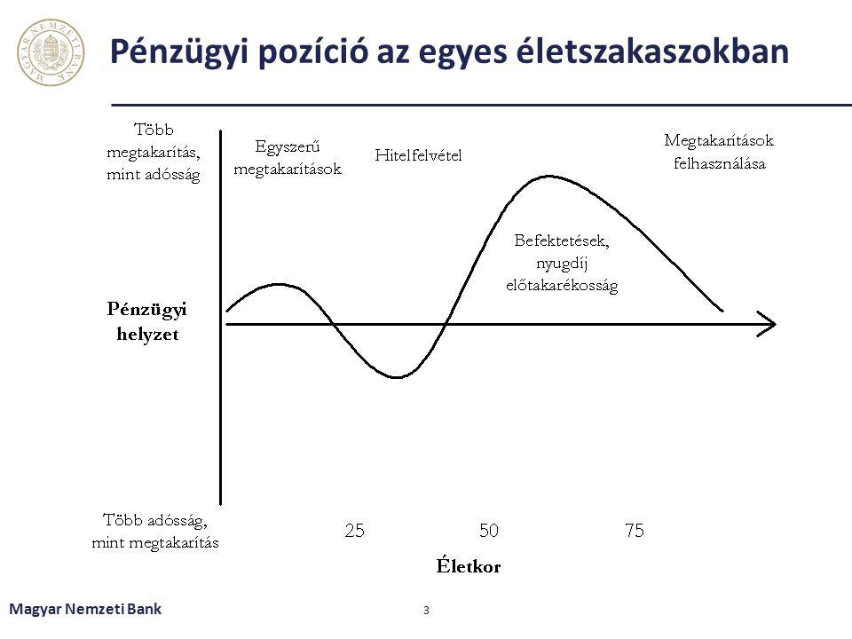 Pénzügyi pozíció az egyes életszakaszokban Magyar Nemzeti Bank 3