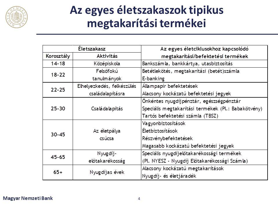Az egyes életszakaszok tipikus megtakarítási termékei Magyar Nemzeti Bank 4