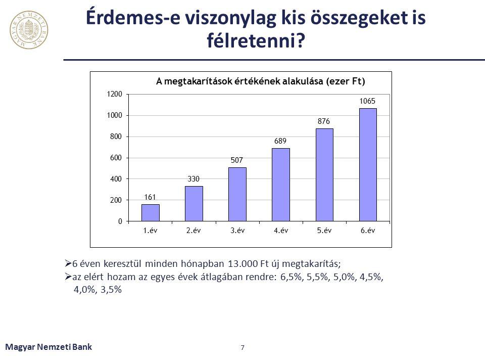 Érdemes-e viszonylag kis összegeket is félretenni? Magyar Nemzeti Bank 7  6 éven keresztül minden hónapban 13.000 Ft új megtakarítás;  az elért hoza