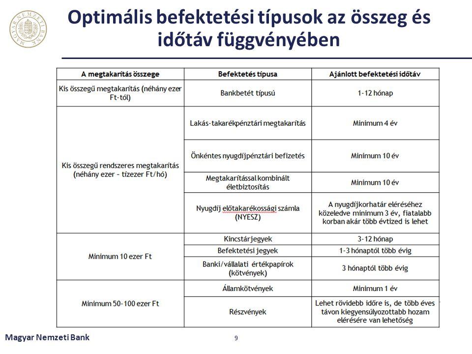 Optimális befektetési típusok az összeg és időtáv függvényében Magyar Nemzeti Bank 9