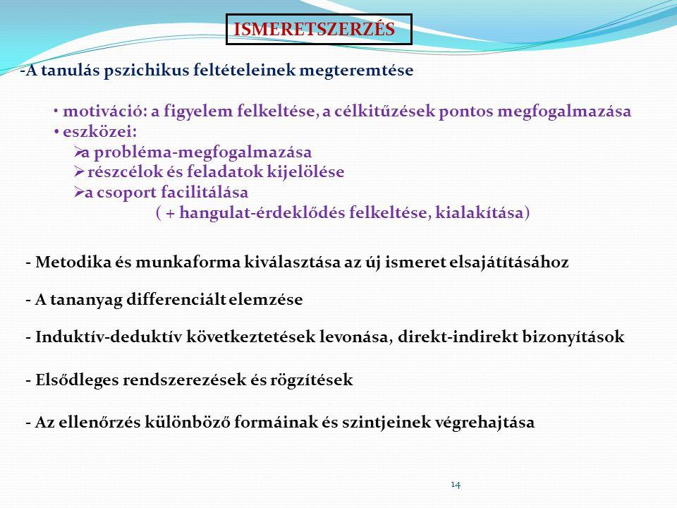 14 ISMERETSZERZÉS -A tanulás pszichikus feltételeinek megteremtése motiváció: a figyelem felkeltése, a célkitűzések pontos megfogalmazása eszközei: 
