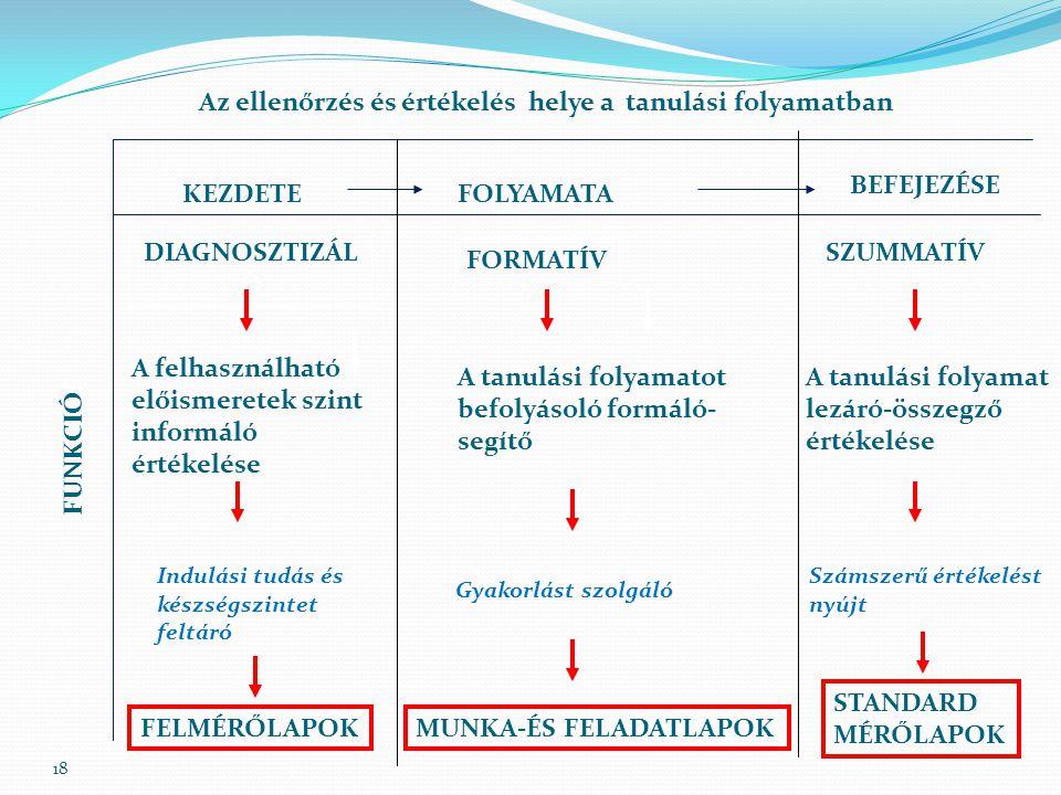 18 Az ellenőrzés és értékelés helye a tanulási folyamatban FUNKCIÓI FOLYAMATA BEFEJEZÉSE DIAGNOSZTIZÁL Ó Indulási tudás és készségszintet feltáró FELM