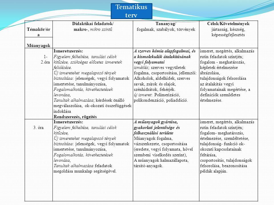Témakör/ór a Didaktikai feladatok/ makro-, mikro szintű Tananyag/ fogalmak, szabályok, törvények Célok/Követelmények jártasság, készség, képességfejle