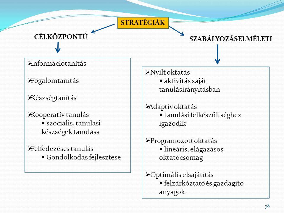 38 STRATÉGIÁK CÉLKÖZPONTÚ SZABÁLYOZÁSELMÉLETI  Információtanítás  Fogalomtanítás  Készségtanítás  Kooperatív tanulás  szociális, tanulási készség