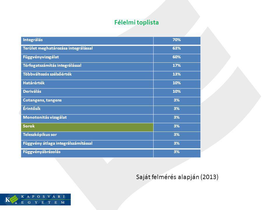 Félelmi toplista Integrálás70% Terület meghatározása integrálással63% Függvényvizsgálat60% Térfogatszámítás integrálással17% Többváltozós szélsőérték13% Határérték10% Deriválás10% Cotangens, tangens3% Érintősík3% Monotonitás vizsgálat3% Sorok3% Teleszkópikus sor3% Függvény átlaga integrálszámítással3% Függvényábrázolás3% Saját felmérés alapján (2013)