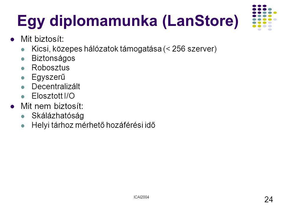 ICAI2004 24 Egy diplomamunka (LanStore) Mit biztosít: Kicsi, közepes hálózatok támogatása (< 256 szerver) Biztonságos Robosztus Egyszerű Decentralizált Elosztott I/O Mit nem biztosít: Skálázhatóság Helyi tárhoz mérhető hozáférési idő