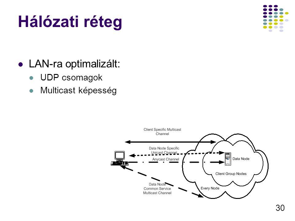 30 Hálózati réteg LAN-ra optimalizált: UDP csomagok Multicast képesség