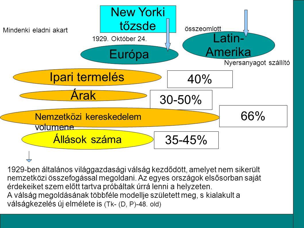 Túltermelési válság (Tk.4 (Sz)66) Keynes 1929 - 1933