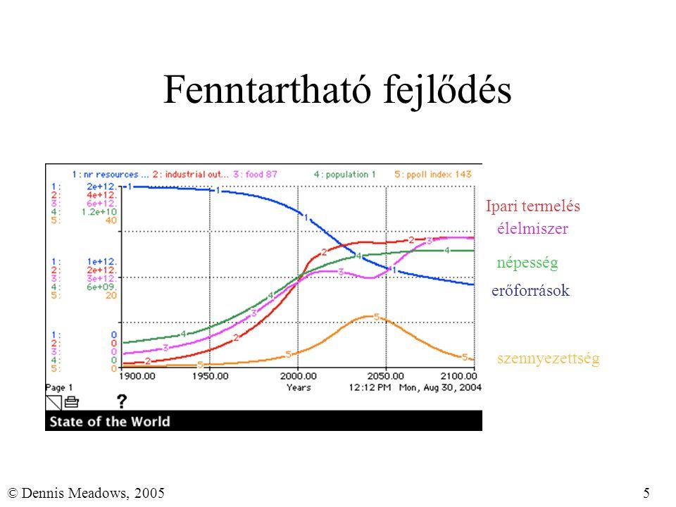5© Dennis Meadows, 2005 Fenntartható fejlődés erőforrások népesség szennyezettség Ipari termelés élelmiszer