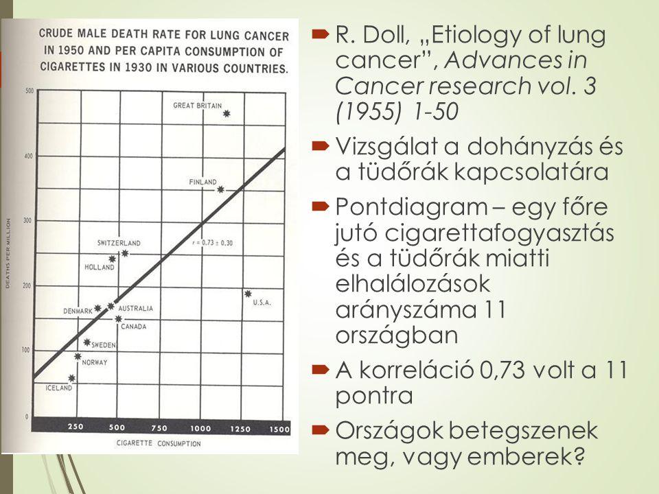 """ R. Doll, """"Etiology of lung cancer"""", Advances in Cancer research vol. 3 (1955) 1-50  Vizsgálat a dohányzás és a tüdőrák kapcsolatára  Pontdiagram –"""