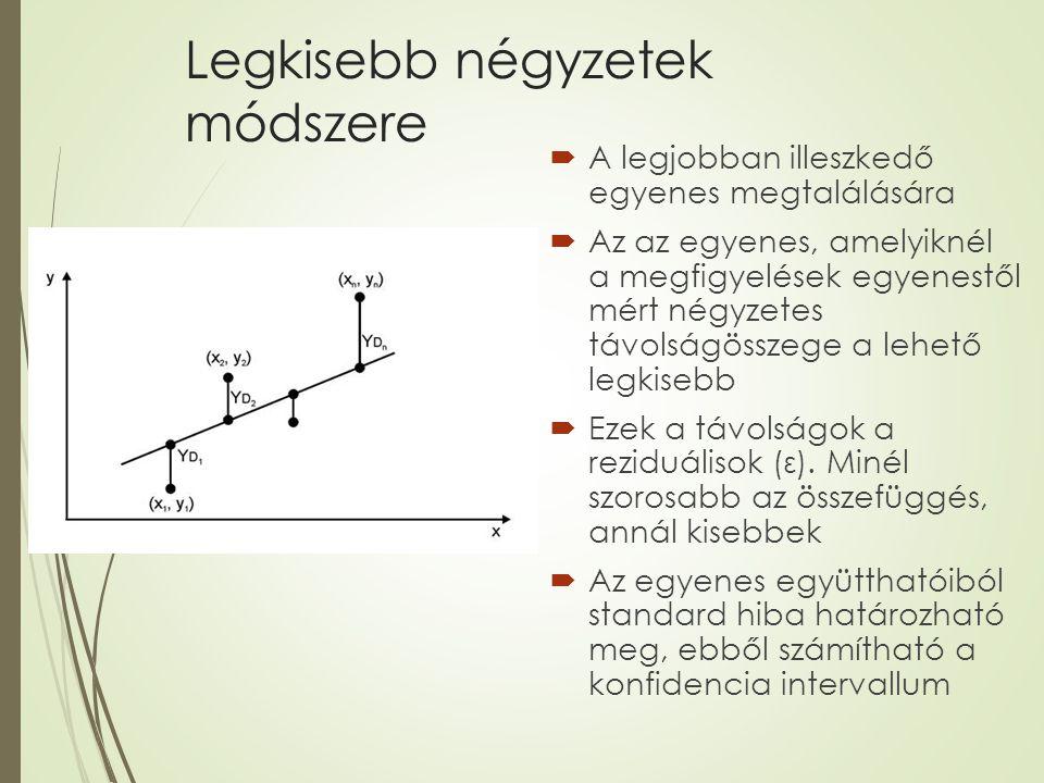 Legkisebb négyzetek módszere  A legjobban illeszkedő egyenes megtalálására  Az az egyenes, amelyiknél a megfigyelések egyenestől mért négyzetes távo