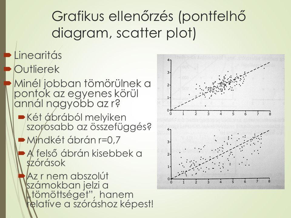 Grafikus ellenőrzés (pontfelhő diagram, scatter plot)  Linearitás  Outlierek  Minél jobban tömörülnek a pontok az egyenes körül annál nagyobb az r?