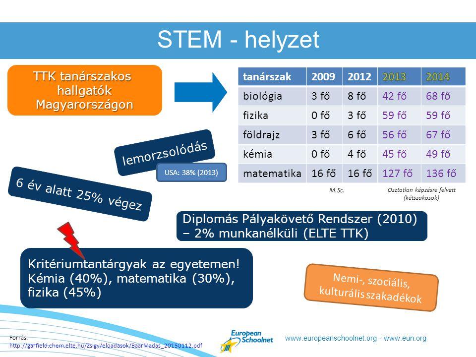 www.europeanschoolnet.org - www.eun.org STEM - helyzet 6 év alatt 25% végez TTK tanárszakos hallgatókMagyarországon tanárszak20092012 biológia3 fő8 fő42 fő68 fő fizika0 fő3 fő59 fő földrajz3 fő6 fő56 fő67 fő kémia0 fő4 fő45 fő49 fő matematika16 fő 127 fő136 fő M.Sc.