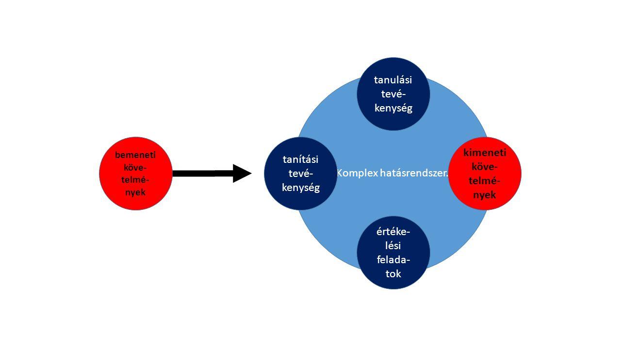 Komplex hatásrendszer. tanulási tevé- kenység tanítási tevé- kenység kimeneti köve- telmé- nyek értéke- lési felada- tok bemeneti köve- telmé- nyek