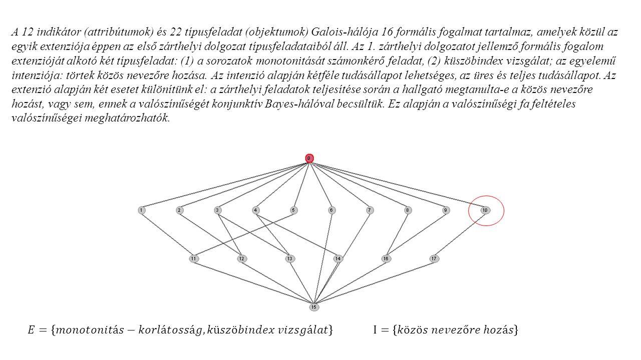 A 12 indikátor (attribútumok) és 22 típusfeladat (objektumok) Galois-hálója 16 formális fogalmat tartalmaz, amelyek közül az egyik extenziója éppen az