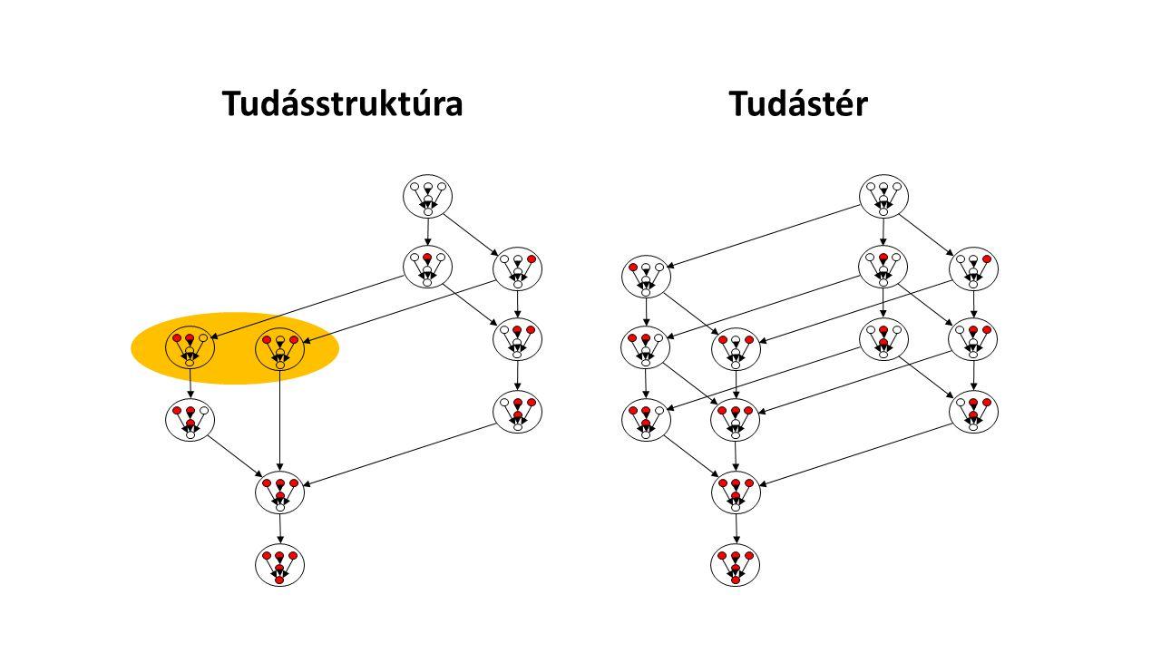 Tudásstruktúra Tudástér