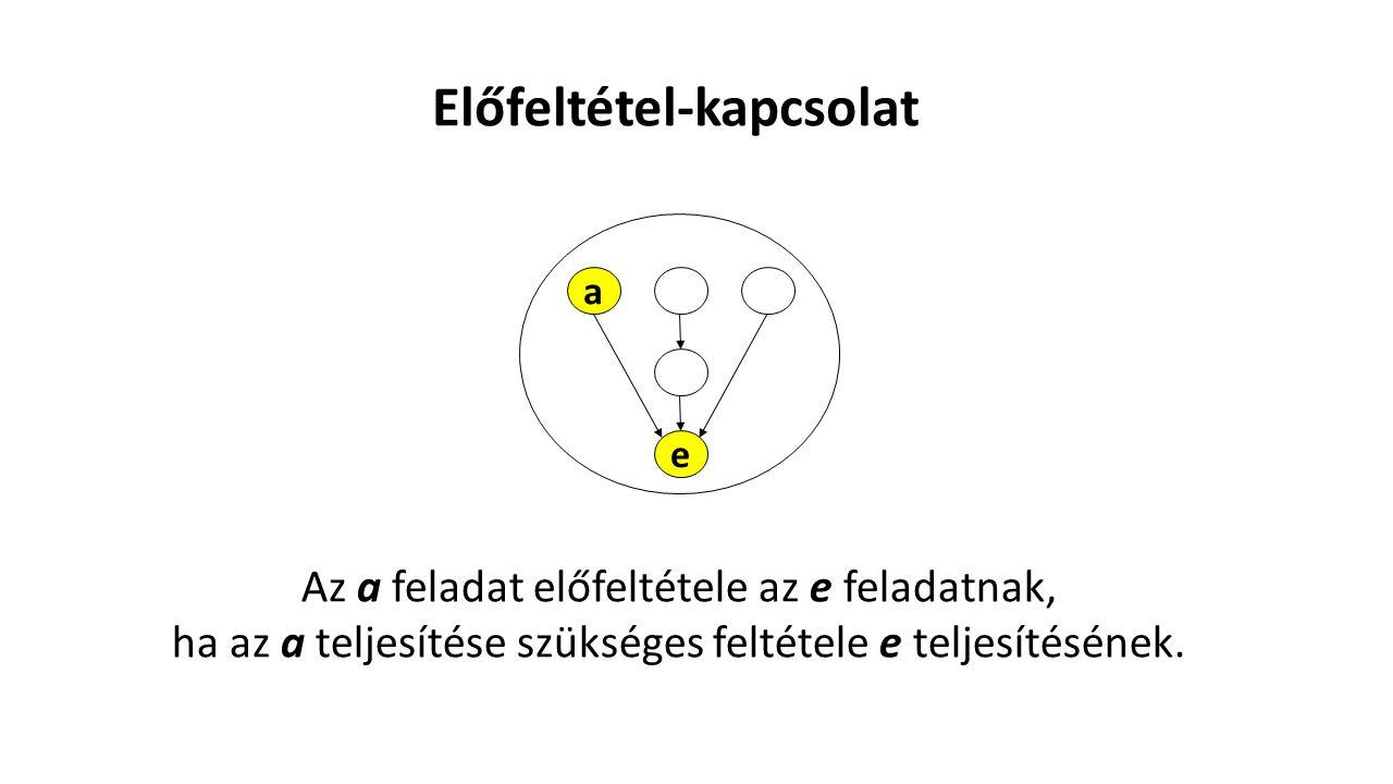 Előfeltétel-reláció Az előfeltétel-kapcsolatok összessége.