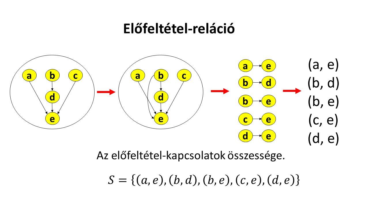 Előfeltétel-reláció Az előfeltétel-kapcsolatok összessége. abc d e (a, e) (b, d) (b, e) (c, e) (d, e) abc d e ae bd be ce de