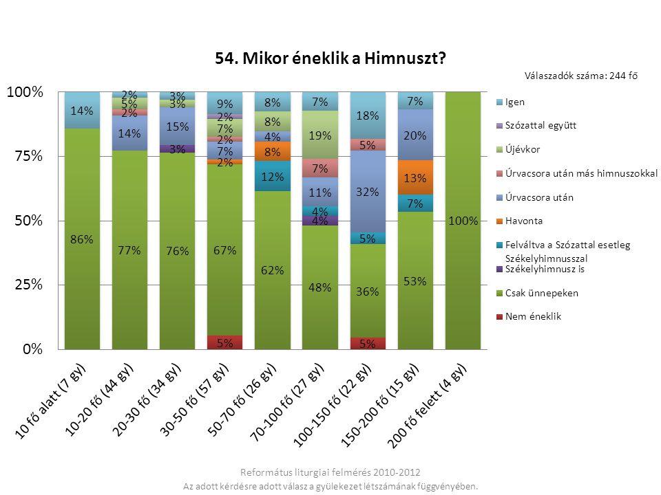 Református liturgiai felmérés 2010-2012 Válaszadók száma: 244 fő Az adott kérdésre adott válasz a gyülekezet létszámának függvényében.