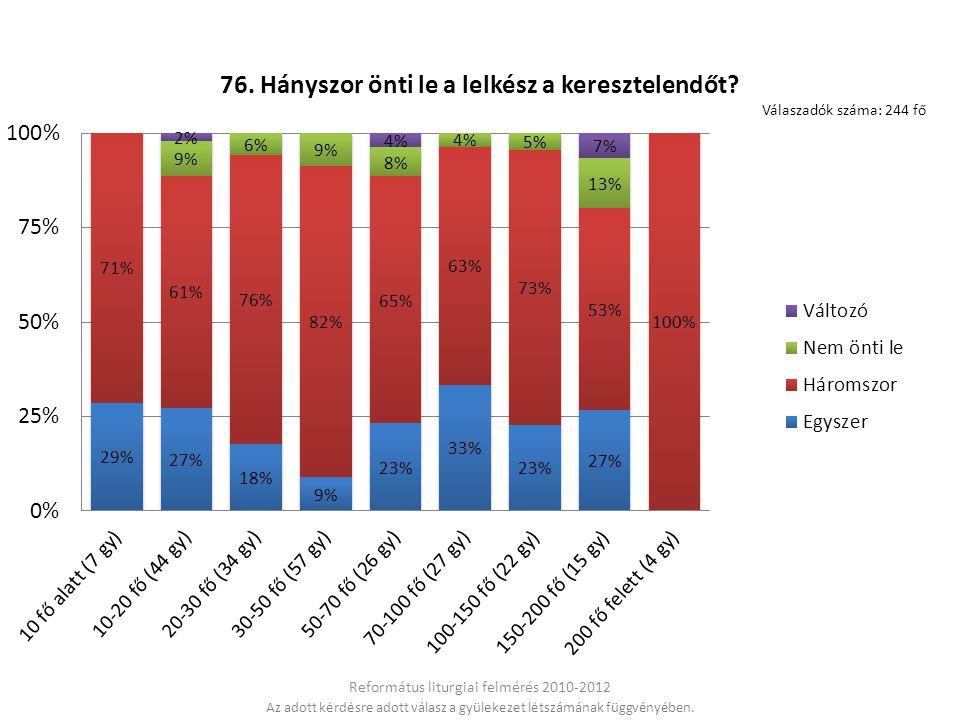 Református liturgiai felmérés 2010-2012 Az adott kérdésre adott válasz a gyülekezet létszámának függvényében.