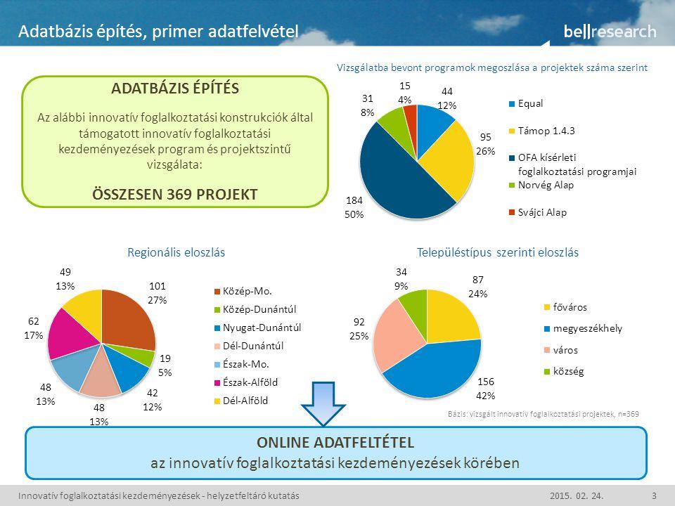 Innovatív foglalkoztatási kezdeményezések - helyzetfeltáró kutatás2015.