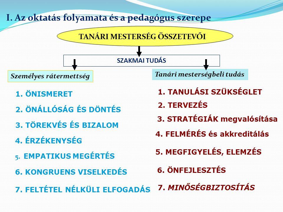 TANÁRI MESTERSÉG ÖSSZETEVŐI Személyes rátermettség Tanári mesterségbeli tudás 1. ÖNISMERET 2. ÖNÁLLÓSÁG ÉS DÖNTÉS 3. TÖREKVÉS ÉS BIZALOM 4. ÉRZÉKENYSÉ