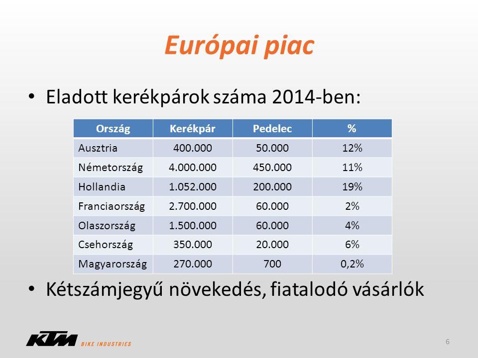 Európai piac Eladott kerékpárok száma 2014-ben: Kétszámjegyű növekedés, fiatalodó vásárlók 6 OrszágKerékpárPedelec% Ausztria400.00050.00012% Németorsz
