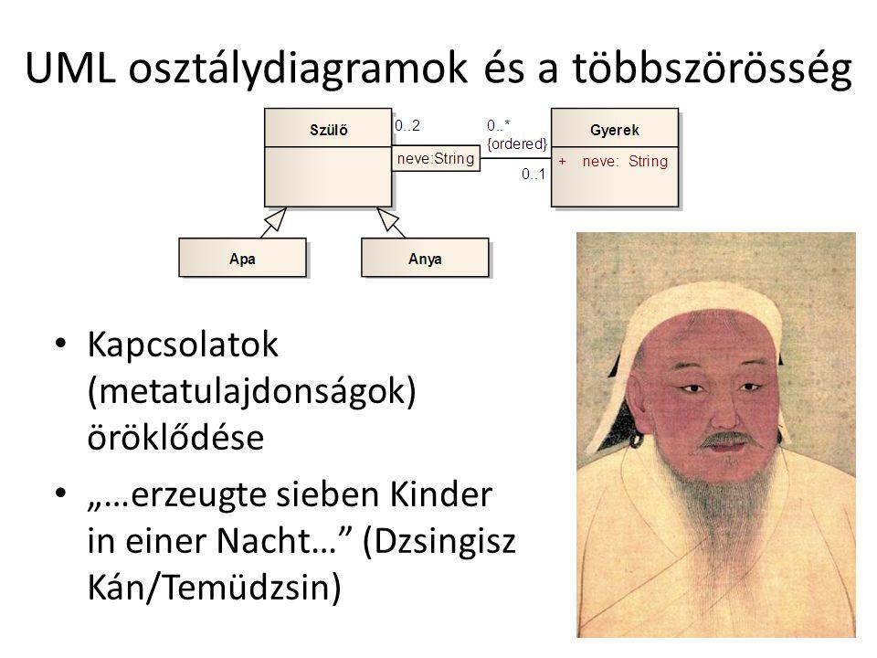"""UML osztálydiagramok és a többszörösség Kapcsolatok (metatulajdonságok) öröklődése """"…erzeugte sieben Kinder in einer Nacht…"""" (Dzsingisz Kán/Temüdzsin)"""
