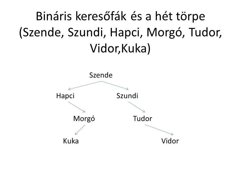 Bináris keresőfák és a hét törpe (Szende, Szundi, Hapci, Morgó, Tudor, Vidor,Kuka) Szende SzundiHapci MorgóTudor VidorKuka