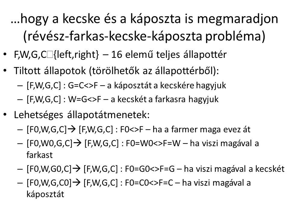 F,W,G,C  {left,right} – 16 elemű teljes állapottér Tiltott állapotok (törölhetők az állapottérből): – [F,W,G,C] : G=C<>F – a káposztát a kecskére hag