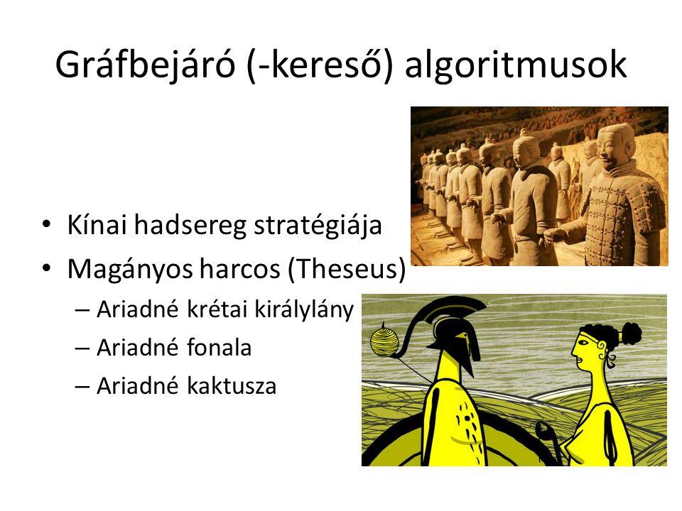 Gráfbejáró (-kereső) algoritmusok Kínai hadsereg stratégiája Magányos harcos (Theseus) – Ariadné krétai királylány – Ariadné fonala – Ariadné kaktusza