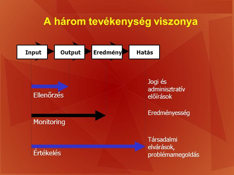 A három tevékenység viszonya InputOutputEredményHatás Ellenőrzés Monitoring Értékelés Jogi és adminisztratív előírások Eredményesség Társadalmi elvárá