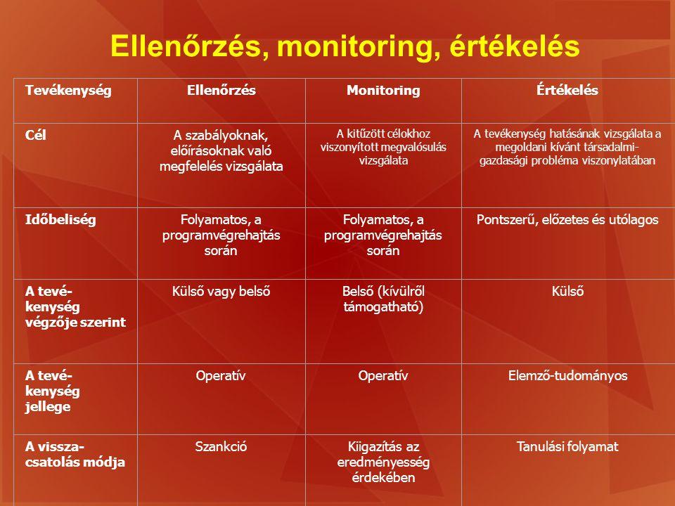 Ellenőrzés, monitoring, értékelés TevékenységEllenőrzésMonitoringÉrtékelés CélA szabályoknak, előírásoknak való megfelelés vizsgálata A kitűzött célok