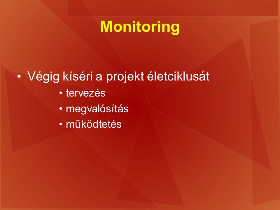 Monitoring Végig kíséri a projekt életciklusát tervezés megvalósítás működtetés