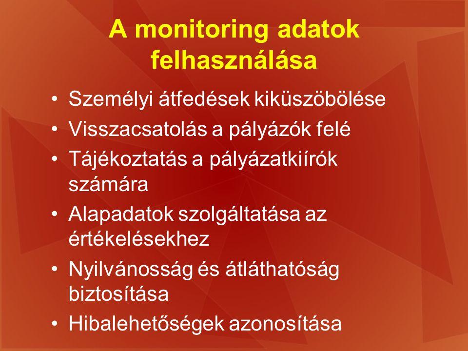 A monitoring adatok felhasználása Személyi átfedések kiküszöbölése Visszacsatolás a pályázók felé Tájékoztatás a pályázatkiírók számára Alapadatok szo