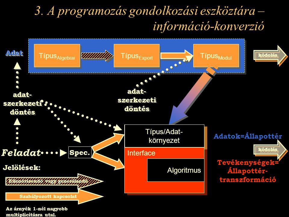 Típus Algebrai Típus Export Típus Modul AdatAdat Feladat Spec.