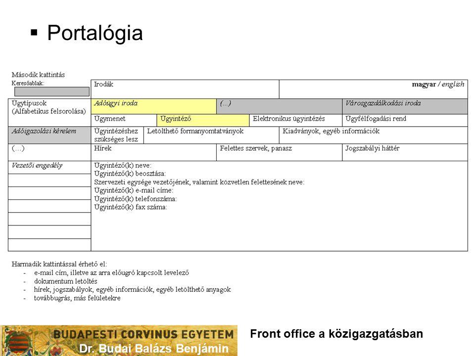  Portalógia Dr. Budai Balázs Benjámin Front office a közigazgatásban