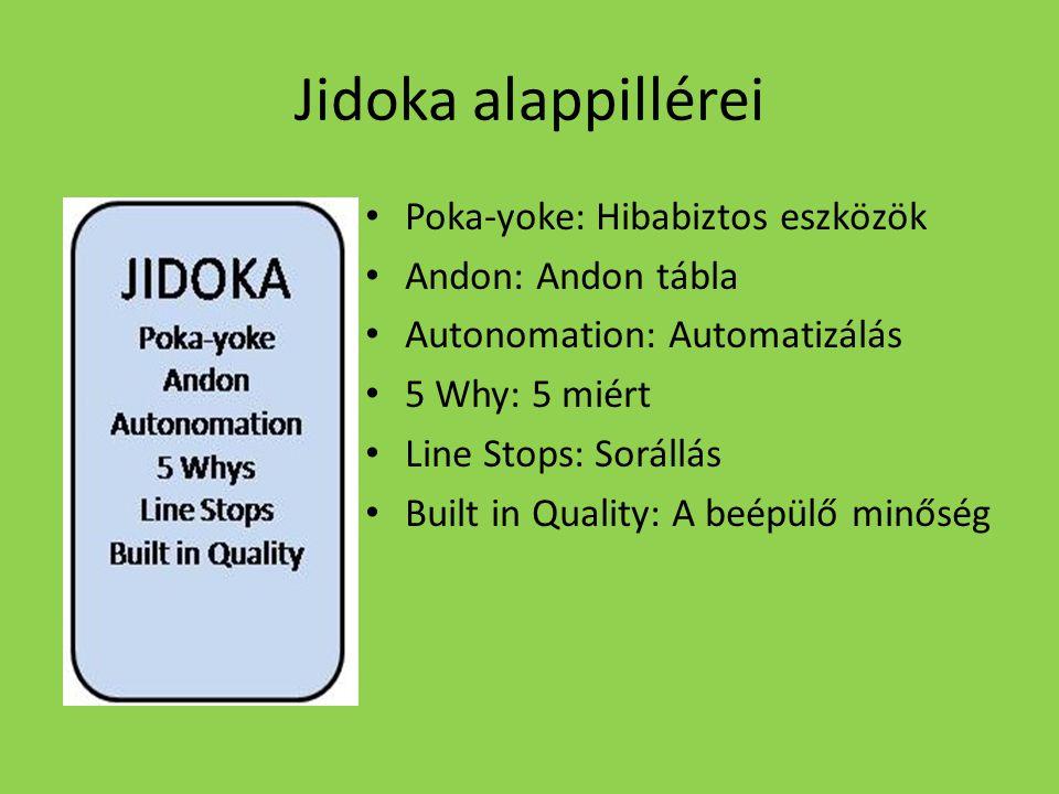 Jidoka alappillérei Poka-yoke: Hibabiztos eszközök Andon: Andon tábla Autonomation: Automatizálás 5 Why: 5 miért Line Stops: Sorállás Built in Quality