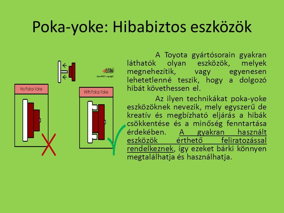 Poka-yoke: Hibabiztos eszközök A Toyota gyártósorain gyakran láthatók olyan eszközök, melyek megnehezítik, vagy egyenesen lehetetlenné teszik, hogy a