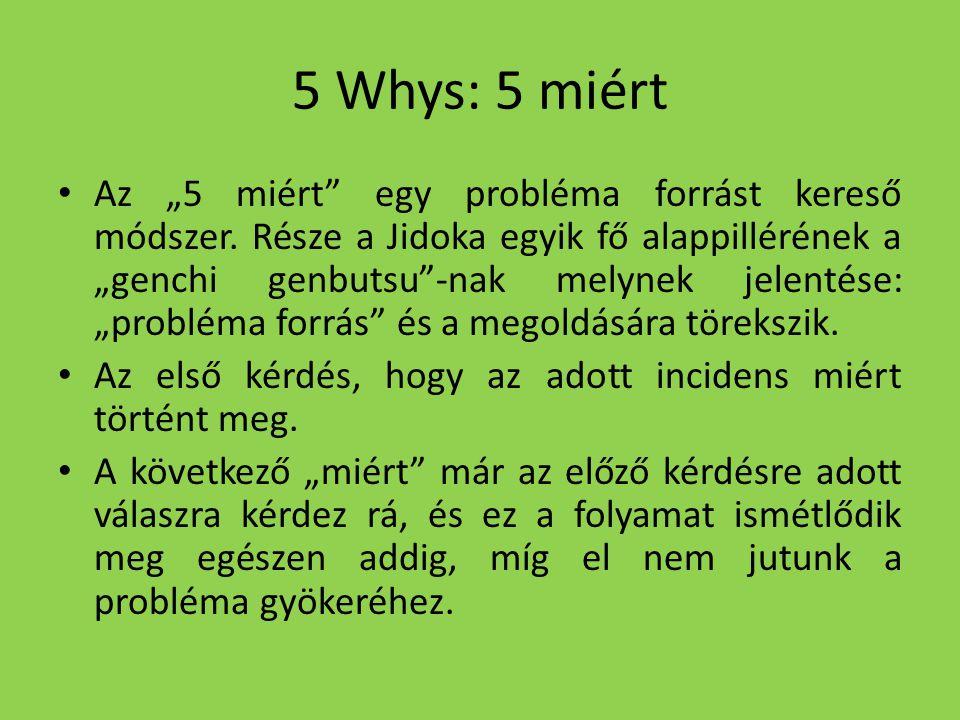 """5 Whys: 5 miért Az """"5 miért"""" egy probléma forrást kereső módszer. Része a Jidoka egyik fő alappillérének a """"genchi genbutsu""""-nak melynek jelentése: """"p"""