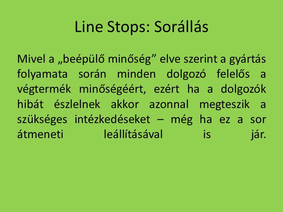 """Line Stops: Sorállás Mivel a """"beépülő minőség"""" elve szerint a gyártás folyamata során minden dolgozó felelős a végtermék minőségéért, ezért ha a dolgo"""