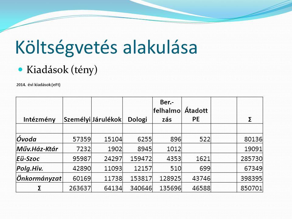 Költségvetés alakulása Kiadások (tény) 2014.