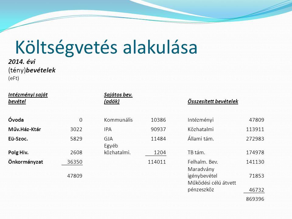 Költségvetés alakulása 2014. évi (tény)bevételek (eFt) Intézményi saját bevétel Sajátos bev.