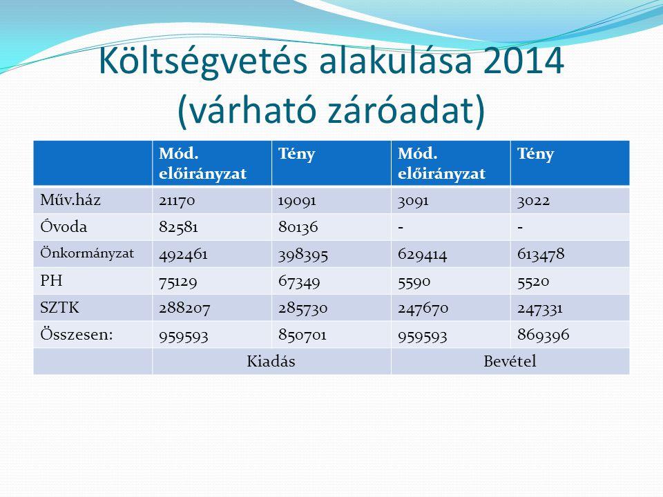 Költségvetés alakulása 2014 (várható záróadat) Mód.