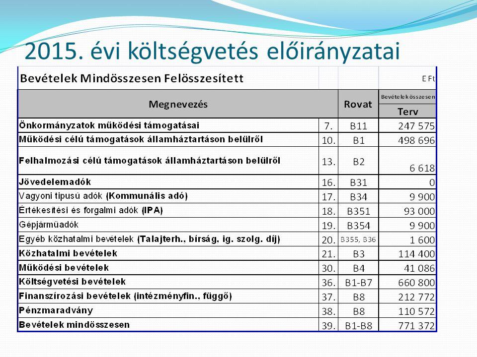 2015. évi költségvetés előirányzatai
