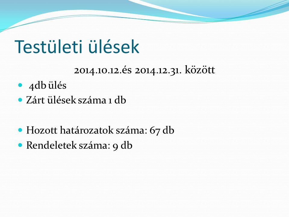Testületi ülések 2014.10.12.és 2014.12.31.