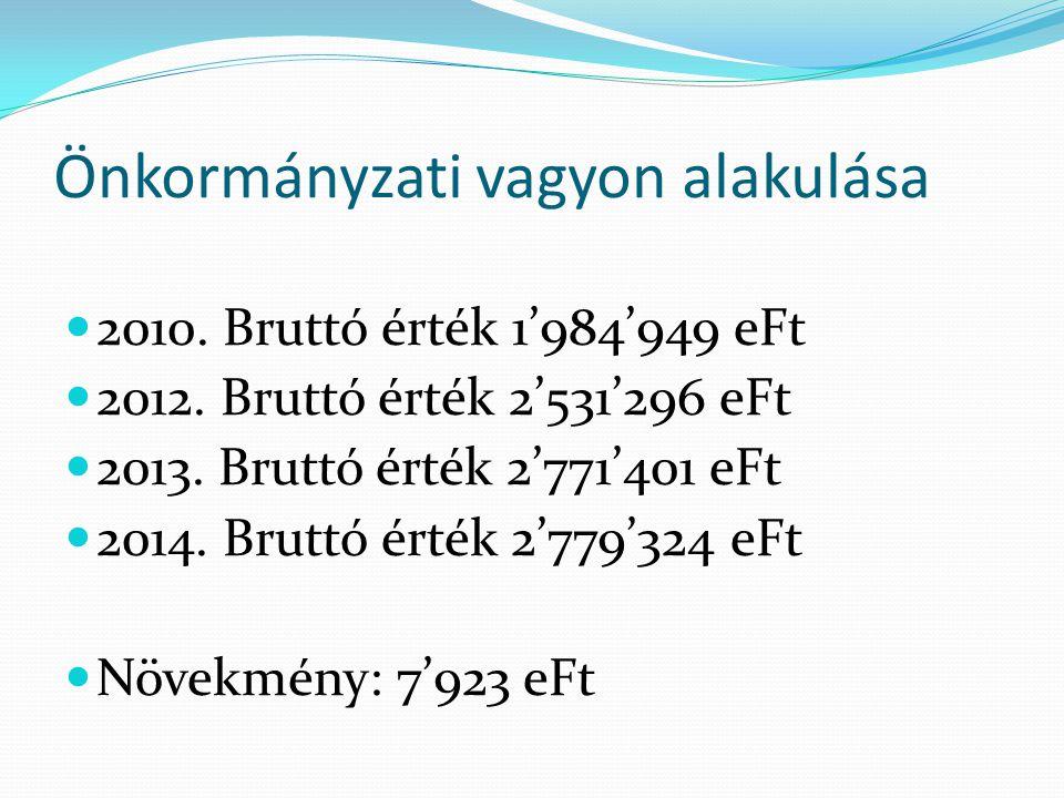Önkormányzati vagyon alakulása 2010. Bruttó érték 1'984'949 eFt 2012.