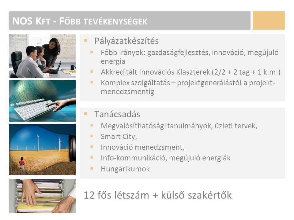 Tanácsadás  Megvalósíthatósági tanulmányok, üzleti tervek,  Smart City,  Innováció menedzsment,  Info-kommunikáció, megújuló energiák  Hungarikumok NOS K FT - F ŐBB TEVÉKENYSÉGEK  Pályázatkészítés  Főbb irányok: gazdaságfejlesztés, innováció, megújuló energia  Akkreditált Innovációs Klaszterek (2/2 + 2 tag + 1 k.m.)  Komplex szolgáltatás – projektgenerálástól a projekt- menedzsmentig 12 fős létszám + külső szakértők
