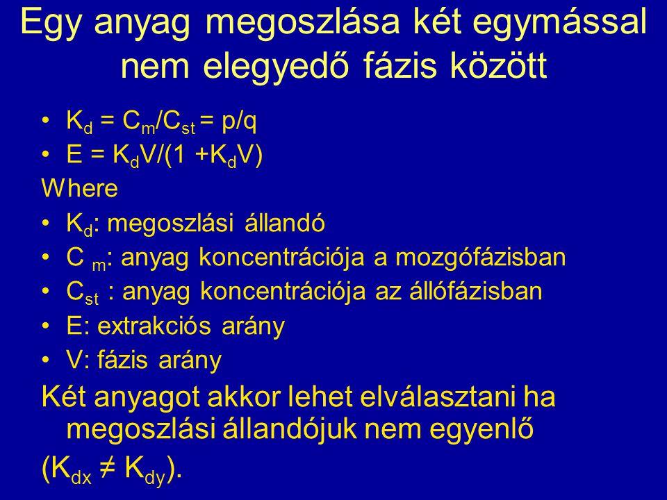 Egy anyag megoszlása két egymással nem elegyedő fázis között K d = C m /C st = p/q E = K d V/(1 +K d V) Where K d : megoszlási állandó C m : anyag kon